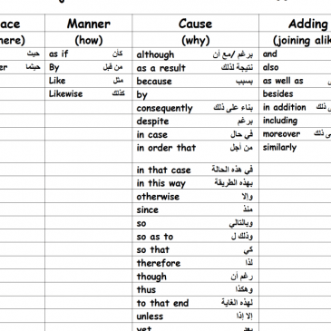 Connectives – حروف العطف